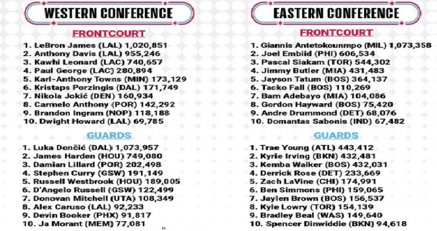 NBA All Star Game: 1st Fan Voting Recap